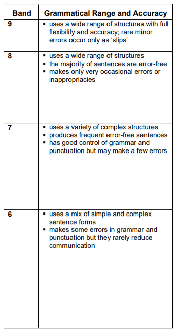 IELTS Letter - Grammatical Range and Accuracy Criteria - Band 6 to Band 9