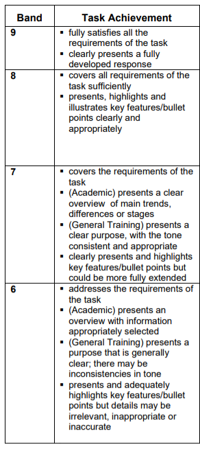 IELTS Letter - Task Achievement Criteria - Band 6 to Band 9