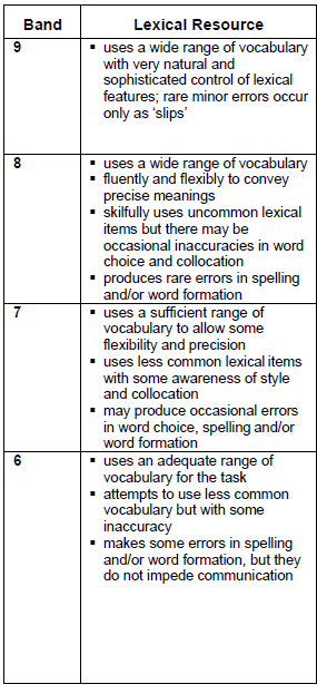 IELTS Writing Task 2 Rubric - Lexical Resource Criteria
